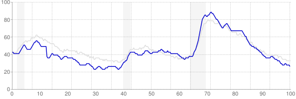 Indiana monthly unemployment rate chart from 1990 to January 2018